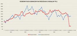 За год поток калининградских туристов в Польшу сократился на 20%