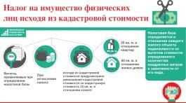 Порядок определения налога на имущество физических лиц, исходя из кадастровой стоимости